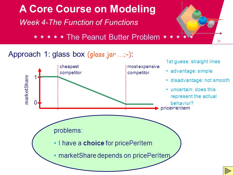 23 A Core Course on Modeling problems: I have a choice for pricePerItem marketShare depends on pricePerItem Approach 1: glass box (glass jar … ;-) : p