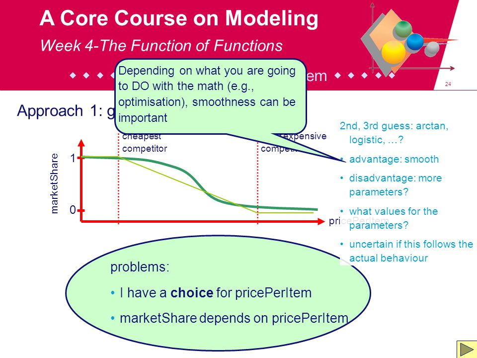 24 A Core Course on Modeling problems: I have a choice for pricePerItem marketShare depends on pricePerItem Approach 1: glass box (glass jar … ;-) : pricePerItem marketShare 0 1 cheapest competitor most expensive competitor 2nd, 3rd guess: arctan, logistic, ….