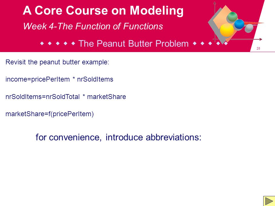 28 A Core Course on Modeling Revisit the peanut butter example: income=pricePerItem * nrSoldItems nrSoldItems=nrSoldTotal * marketShare marketShare=f(pricePerItem) for convenience, introduce abbreviations:      The Peanut Butter Problem      Week 4-The Function of Functions