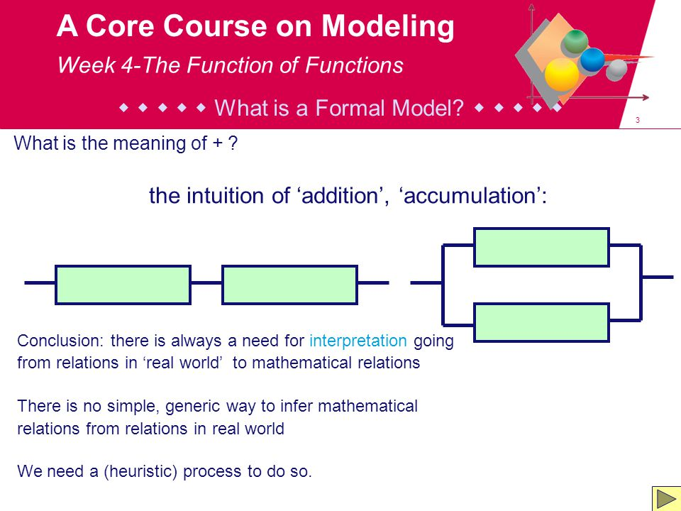3 A Core Course on Modeling      What is a Formal Model.