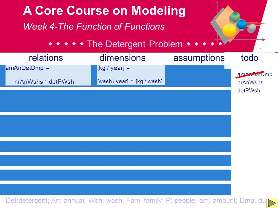 7 A Core Course on Modeling amAnDetDmp = nrAnWshs * detPWsh relationsdimensionsassumptionstodo [kg / year] = [wash / year] * [kg / wash] amAnDetDmp nrAnWshs detPWsh Det:detergent; An: annual; Wsh: wash; Fam: family; P: people; am: amount; Dmp: dump      The Detergent Problem      Week 4-The Function of Functions