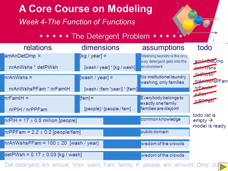 8 A Core Course on Modeling amAnDetDmp = nrAnWshs * detPWsh relationsdimensionsassumptionstodo [kg / year] = [wash / year] * [kg / wash ] Washing laundry is the only way detergent gets into the environment amAnDetDmp nrAnWshs detPWsh nrAnWshsPFam nrFamIH nrPIH nrPPFam nrAnWshs = nrAnWshsPFam * nrFamIH [wash / year] = [wash / (fam *year)] * [fam] No institutional laundry washing, only families nrFamIH = nrPIH / nrPPFam [fam] = [people] / [people / fam] Everybody belongs to exactly one family: families are disjoint nrPIH = 17  0.5 million [people] common knowledge nrPPFam = 2.2  0.2 [people/fam] public domain nrAnWshsPFam = 100  20 [wash / year] wisdom of the crowds Det:detergent; An: annual; Wsh: wash; Fam: family; P: people; am: amount; Dmp: dump detPWsh = 0.17  0.03 [kg / wash] wisdom of the crowds todo list is empty  model is ready      The Detergent Problem      Week 4-The Function of Functions