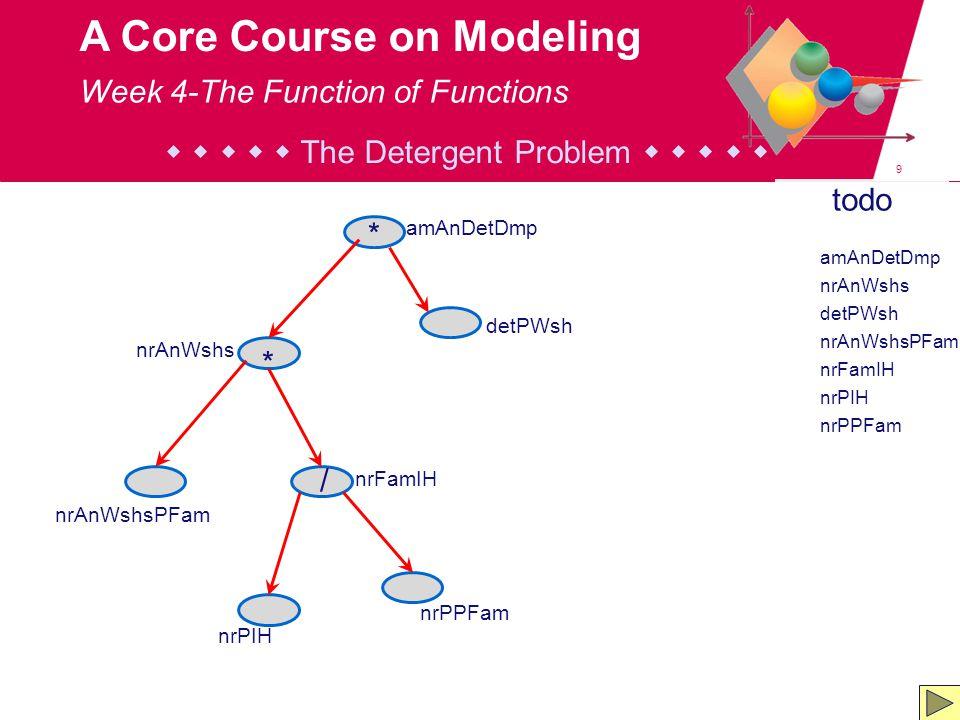 9 A Core Course on Modeling todo amAnDetDmp nrAnWshs detPWsh nrAnWshsPFam nrFamIH nrPIH nrPPFam      The Detergent Problem      Week 4-The Function of Functions amAnDetDmp nrPPFam nrPIH nrFamIH nrAnWshsPFam detPWsh nrAnWshs * / *