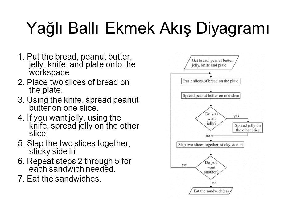 Yağlı Ballı Ekmek Akış Diyagramı 1.