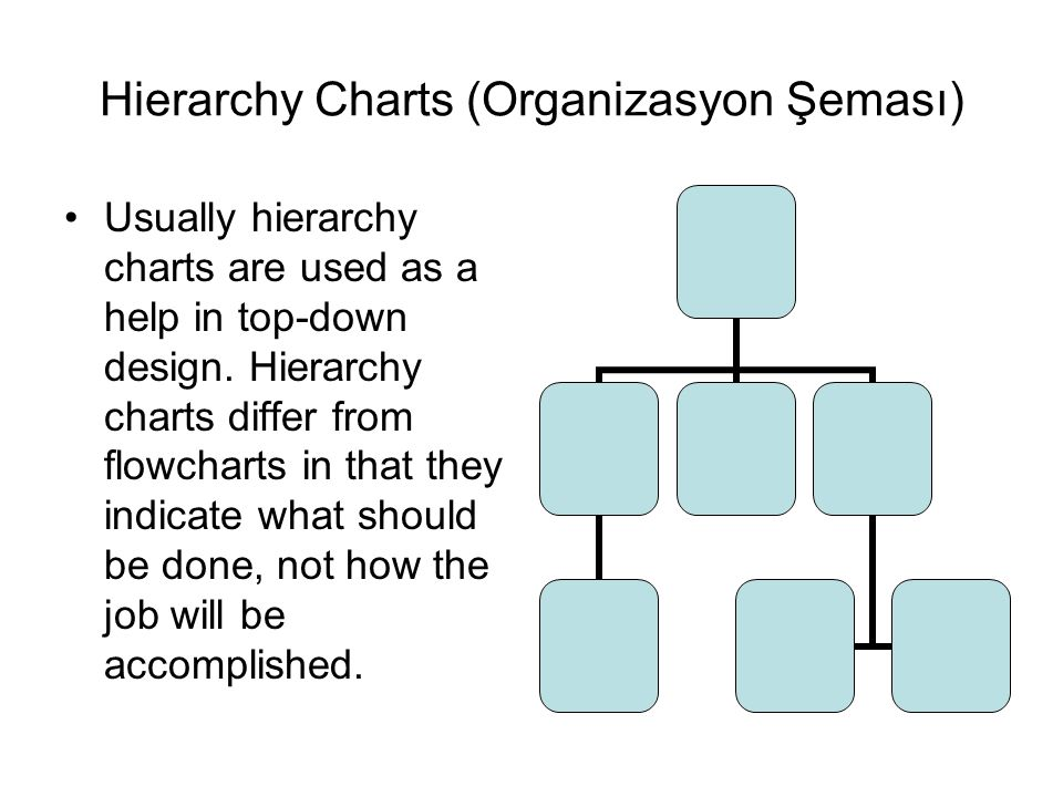 Hierarchy Charts (Organizasyon Şeması) Usually hierarchy charts are used as a help in top-down design.