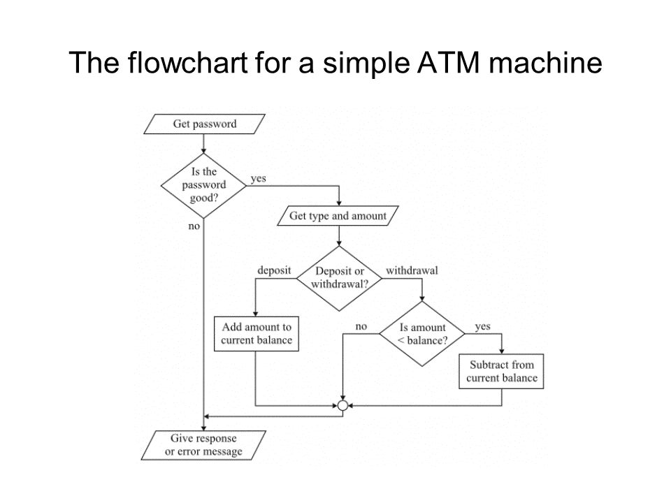 The flowchart for a simple ATM machine