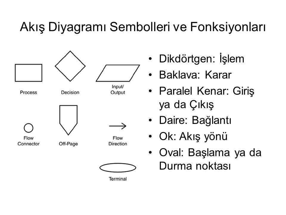 Akış Diyagramı Sembolleri ve Fonksiyonları Dikdörtgen: İşlem Baklava: Karar Paralel Kenar: Giriş ya da Çıkış Daire: Bağlantı Ok: Akış yönü Oval: Başlama ya da Durma noktası