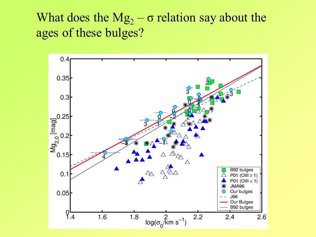 What does the Mg 2 – σ relation say about the ages of these bulges?