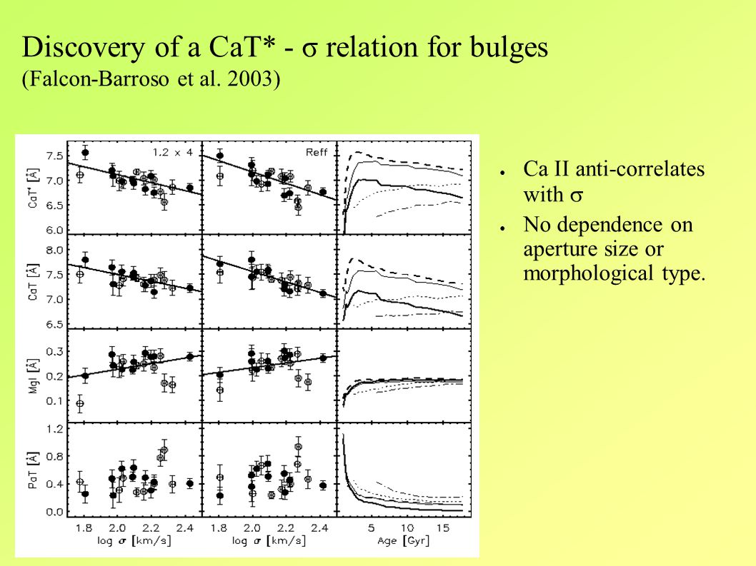 ● Ca II anti-correlates with  ● No dependence on aperture size or morphological type.