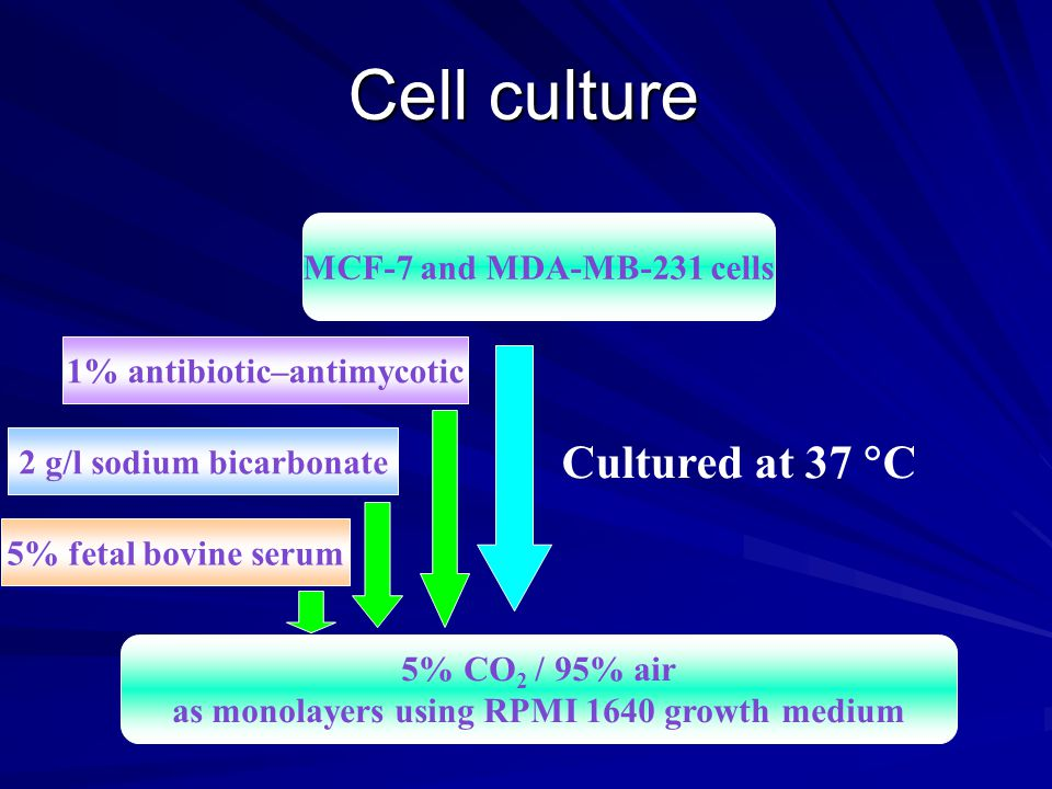 Cell culture MCF-7 and MDA-MB-231 cells 5% CO 2 / 95% air as monolayers using RPMI 1640 growth medium 2 g/l sodium bicarbonate 5% fetal bovine serum 1% antibiotic–antimycotic Cultured at 37  C