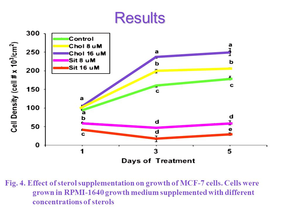 Results Fig. 4. Effect of sterol supplementation on growth of MCF-7 cells.