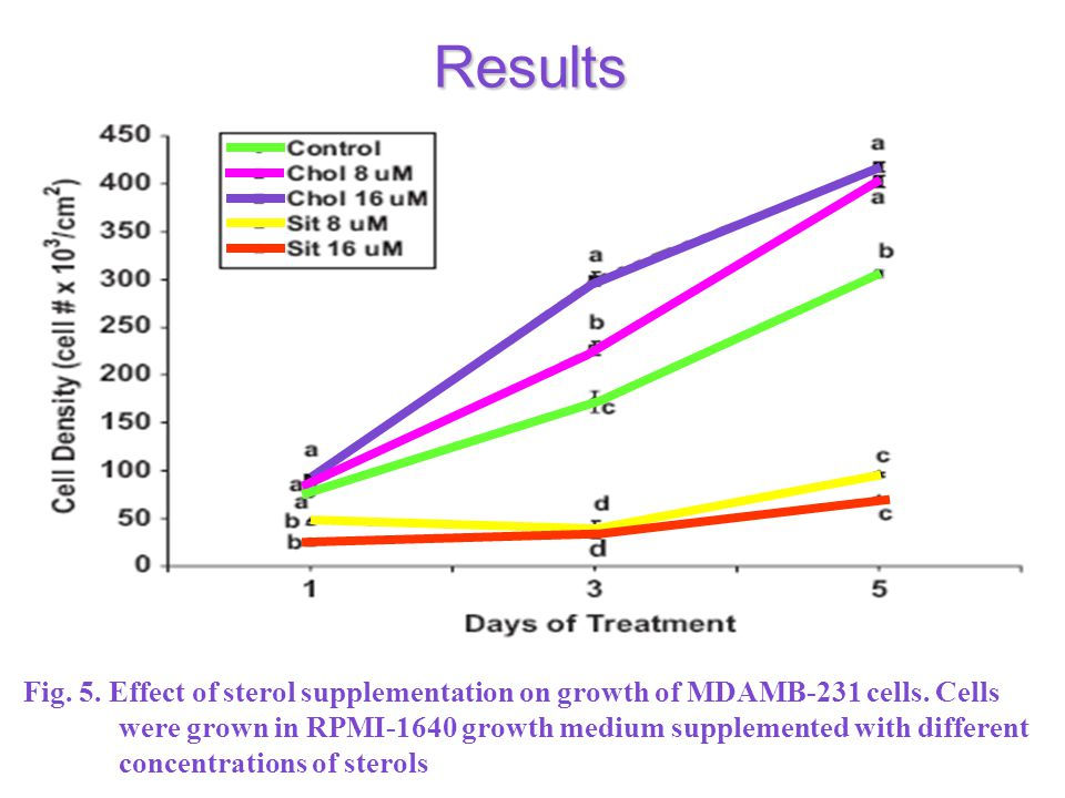 Results Fig. 5. Effect of sterol supplementation on growth of MDAMB-231 cells.
