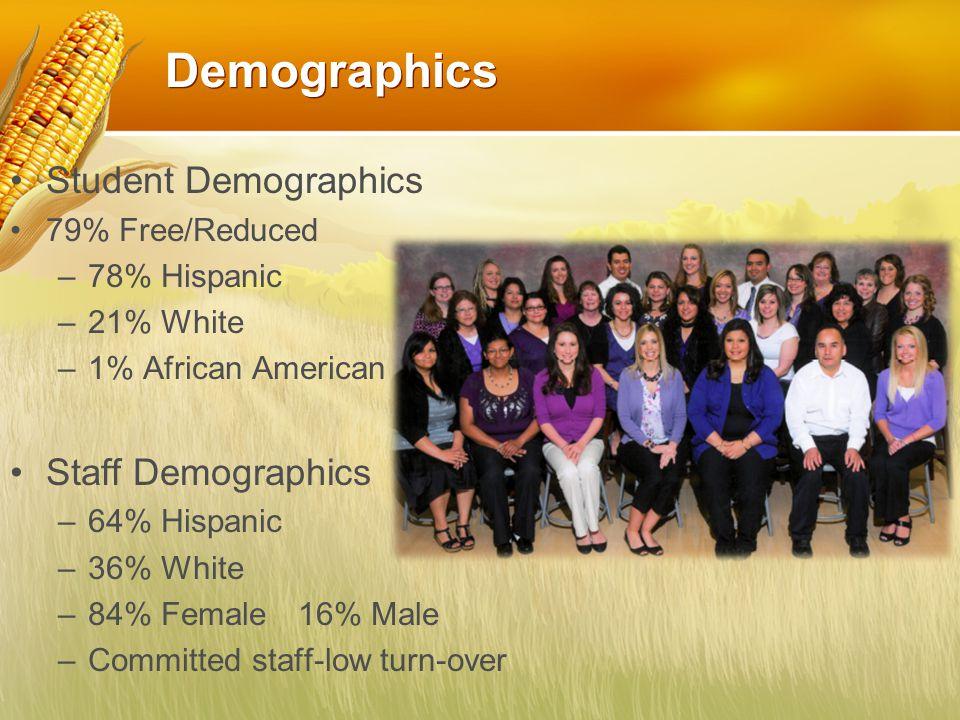 Demographics Student Demographics 79% Free/Reduced –78% Hispanic –21% White –1% African American Staff Demographics –64% Hispanic –36% White –84% Female16% Male –Committed staff-low turn-over