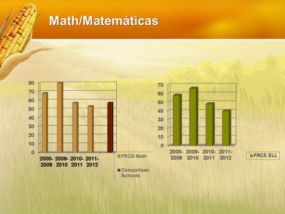 Math/Matemáticas
