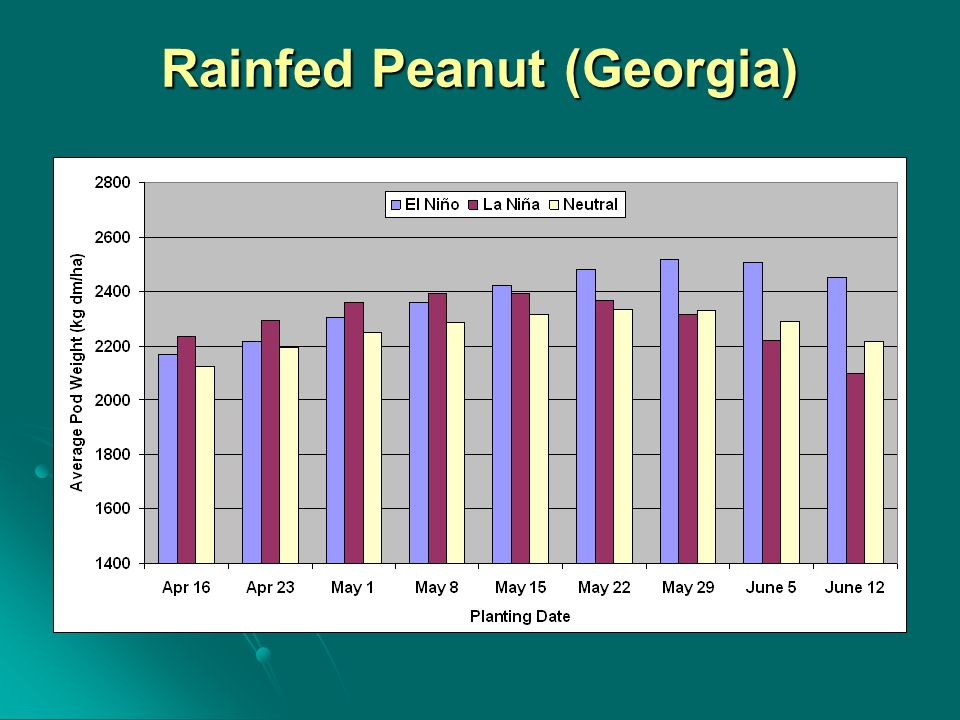 Rainfed Peanut (Georgia)