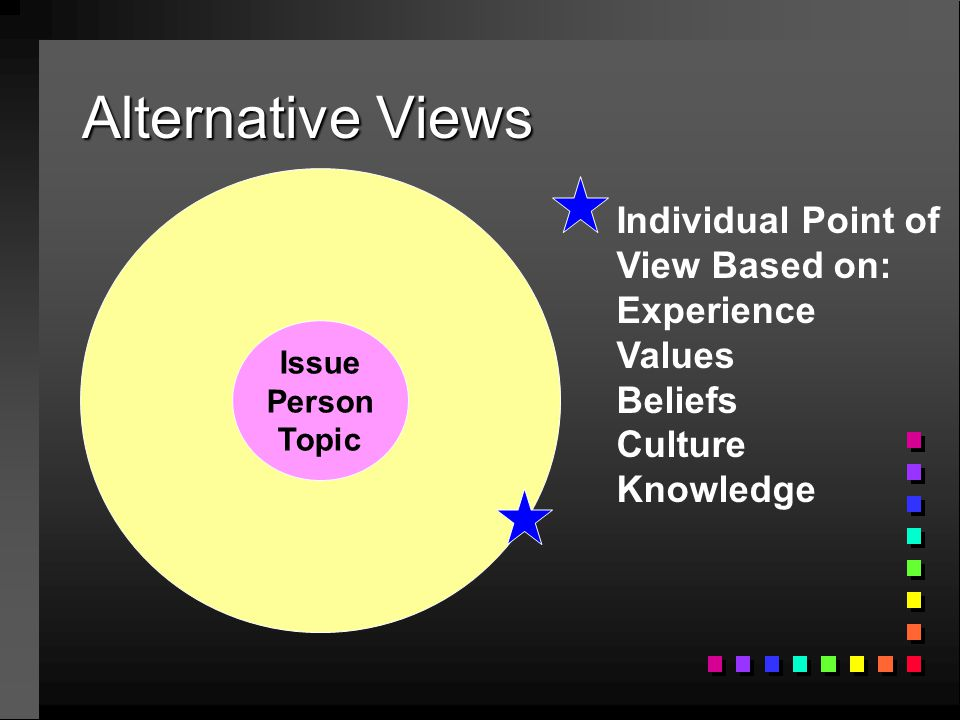 Alternative Views Issue Person Topic Individual Point of View Based on: Experience Values Beliefs Culture Knowledge