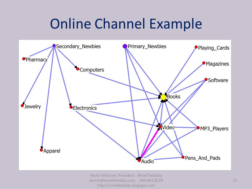Online Channel Example Kevin Hillstrom, President: MineThatData kevinh@minethatdata.com 206.853.8278 http://minethatdata.blogspot.com 23