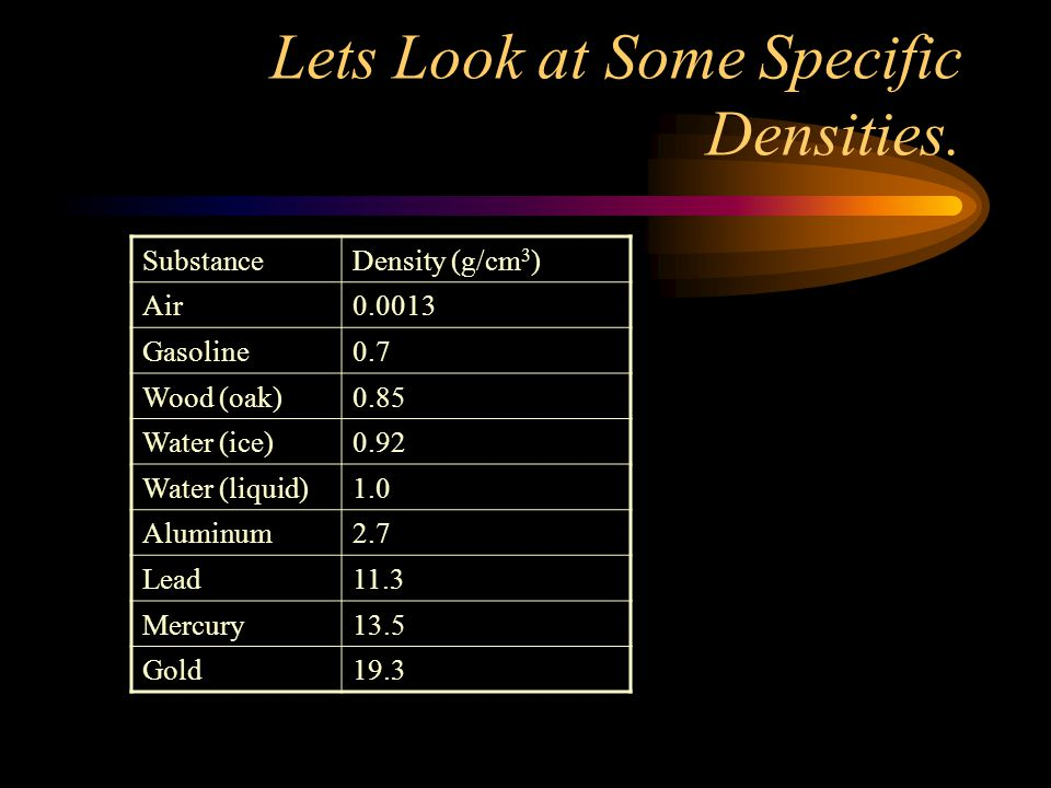 Lets Look at Some Specific Densities. SubstanceDensity (g/cm 3 ) Air0.0013 Gasoline0.7 Wood (oak)0.85 Water (ice)0.92 Water (liquid)1.0 Aluminum2.7 Le