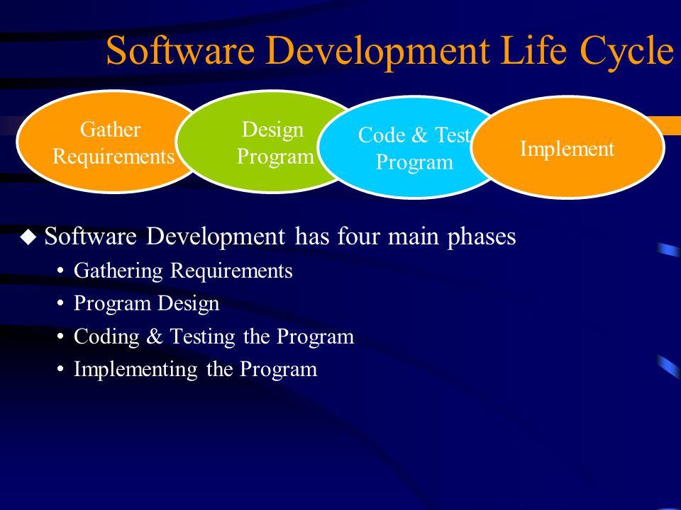 Software Development Life Cycle Gather Requirements Design Program Code & Test Program Implement u Software Development has four main phases  Gatheri