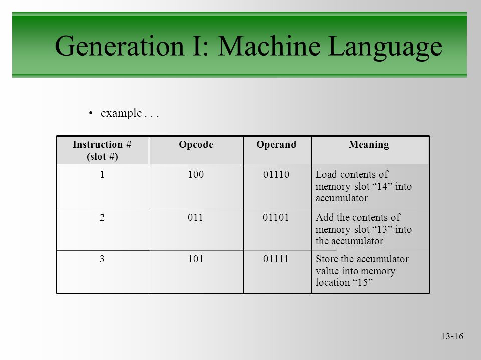 "13-16 Generation I: Machine Language example... Store the accumulator value into memory location ""15"" 011111013 Add the contents of memory slot ""13"" i"