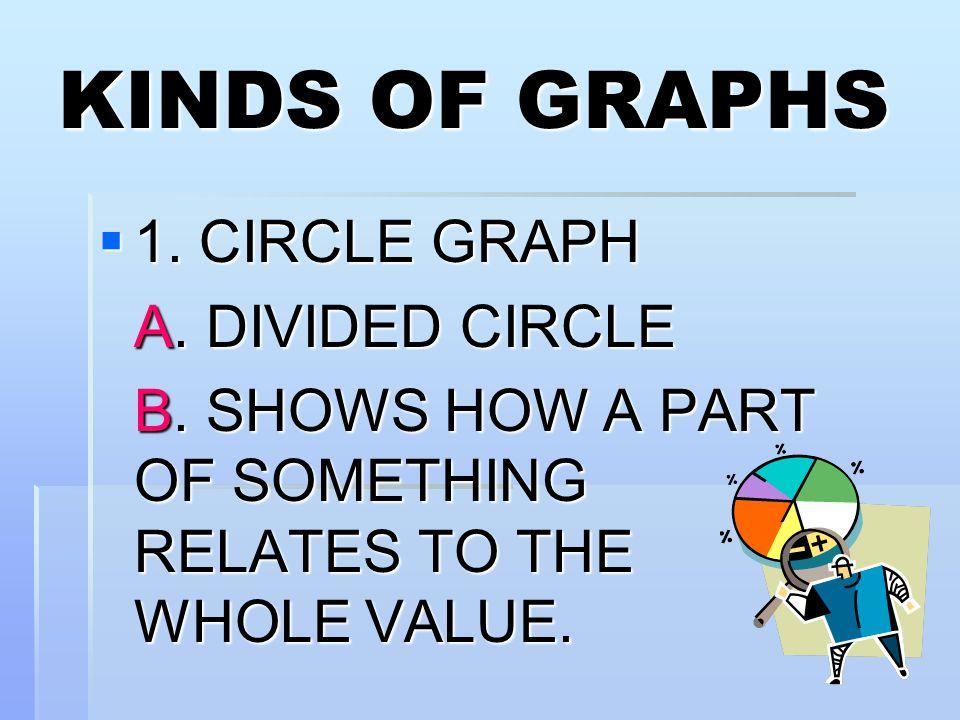 KINDS OF GRAPHS  1.CIRCLE GRAPH A. DIVIDED CIRCLE B.