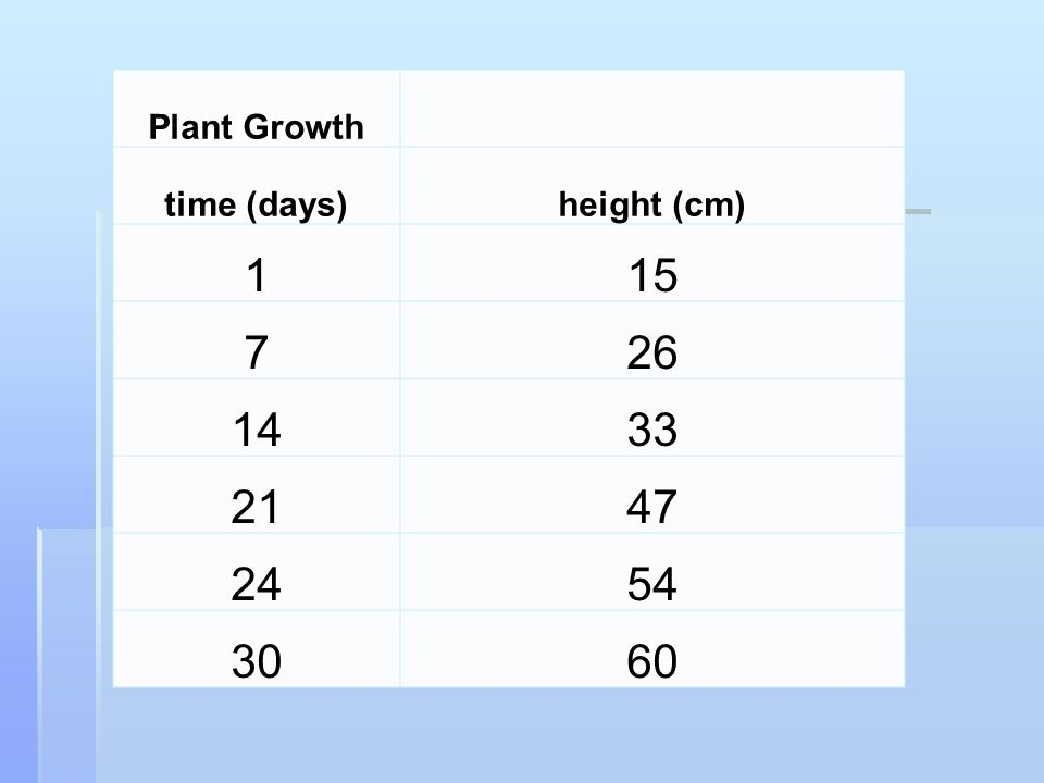 Plant Growth time (days)height (cm) 115 726 1433 2147 2454 3060