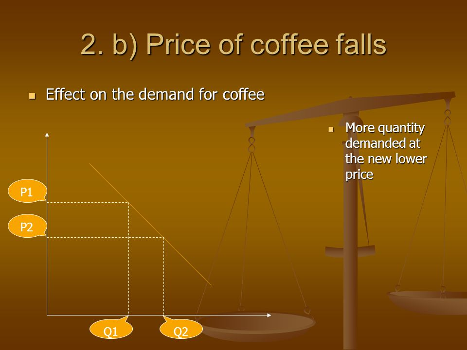 2. b) Price of coffee falls Effect on the demand for coffee Effect on the demand for coffee More quantity demanded at the new lower price Q1 P1 P2 Q2