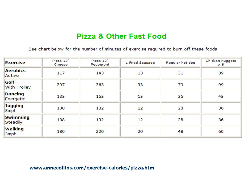 www.annecollins.com/exercise-calories/pizza.htm