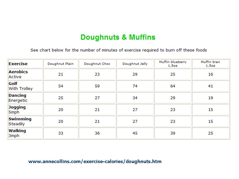 www.annecollins.com/exercise-calories/burgers.htm