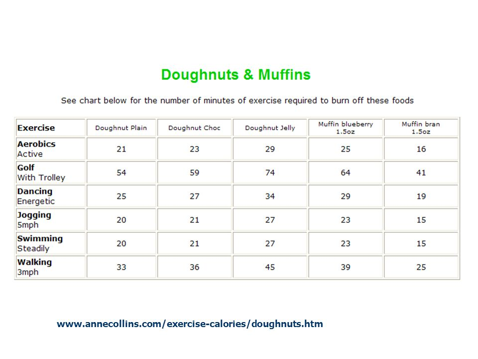 www.annecollins.com/exercise-calories/doughnuts.htm