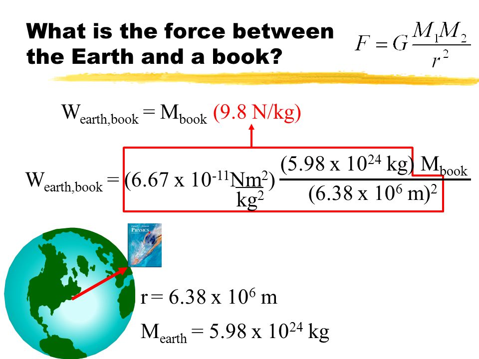 Newton's Law of Gravity M1M1 M2M2 r Constant of proportionality