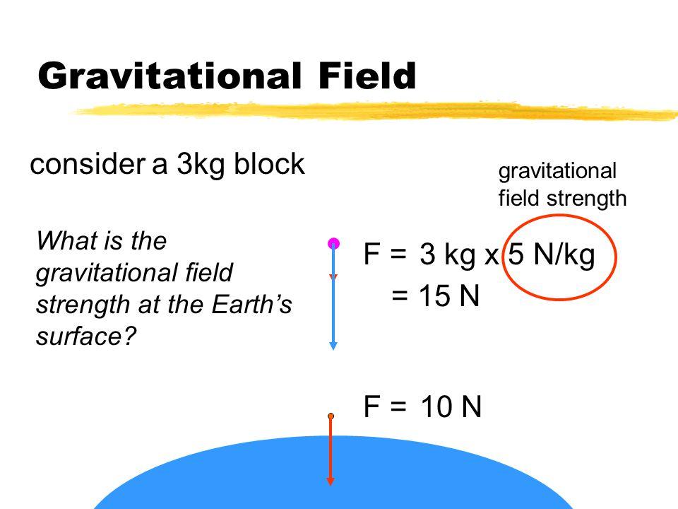 Gravitational Field consider a 1kg block F = ?10 N F = ?5 N