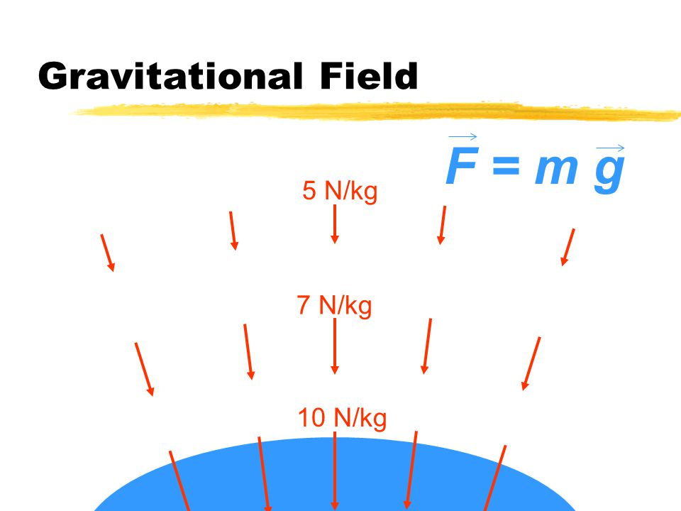 Gravitational Field What is the gravitational field strength at this point.