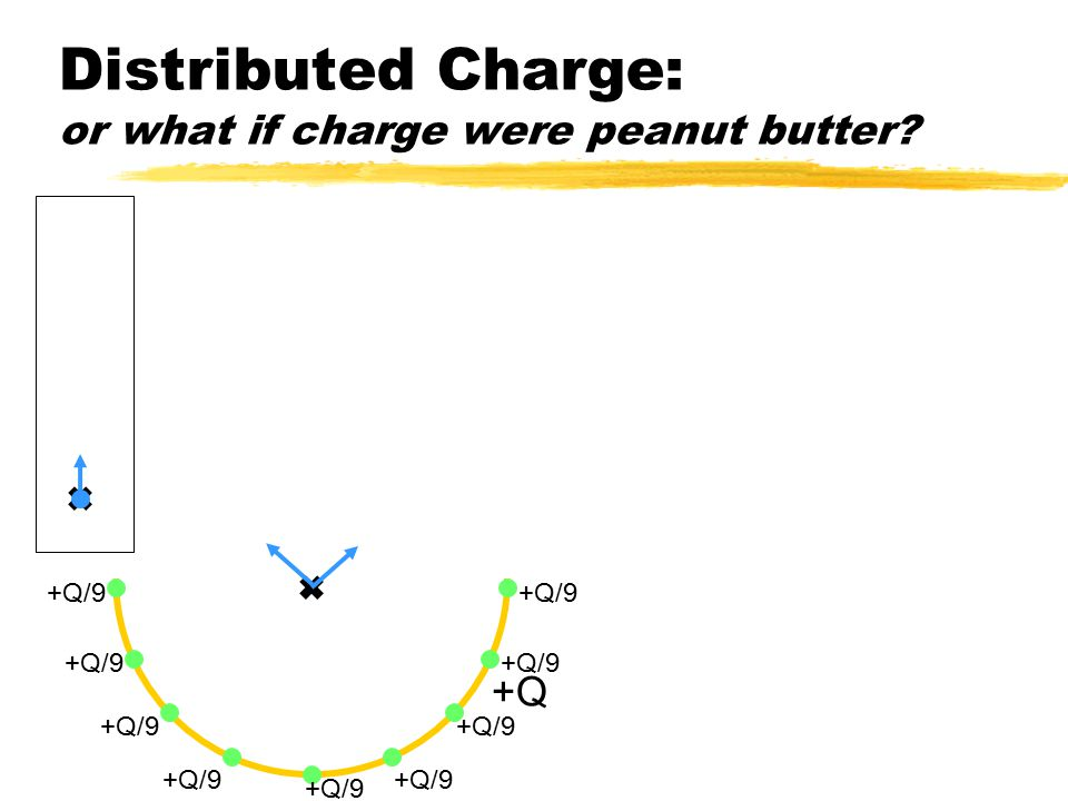 Distributed Charge: or what if charge were peanut butter +Q +Q/9