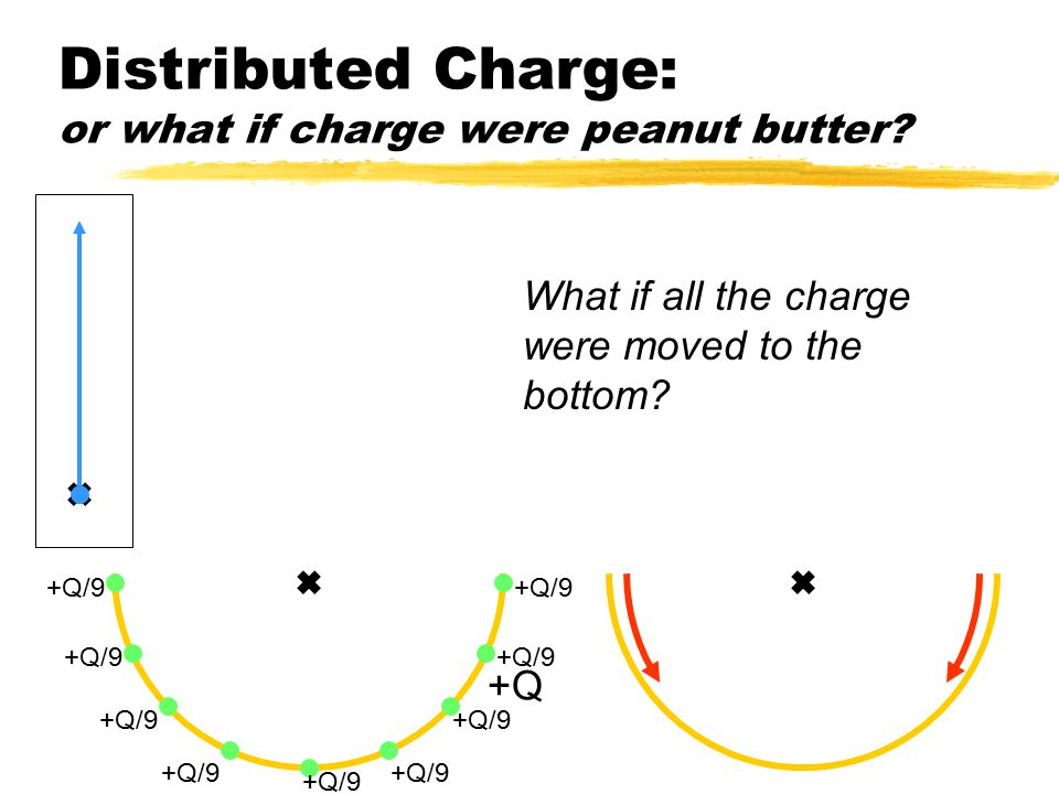 Distributed Charge: or what if charge were peanut butter? +Q +Q/9