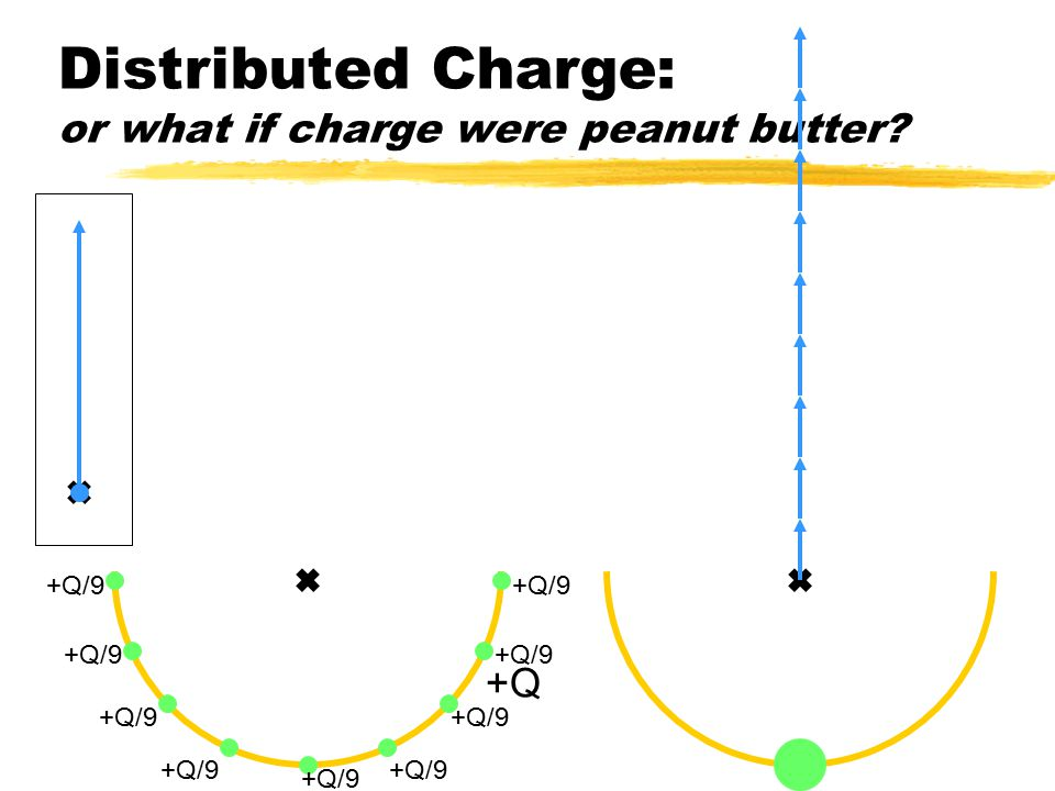 Distributed Charge: or what if charge were peanut butter.