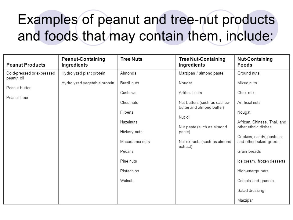 Peanut Products Peanut-Containing Ingredients Tree NutsTree Nut-Containing Ingredients Nut-Containing Foods Cold-pressed or expressed peanut oil Peanut butter Peanut flour Hydrolyzed plant protein Hydrolyzed vegetable protein Almonds Brazil nuts Cashews Chestnuts Filberts Hazelnuts Hickory nuts Macadamia nuts Pecans Pine nuts Pistachios Walnuts Marzipan / almond paste Nougat Artificial nuts Nut butters (such as cashew butter and almond butter) Nut oil Nut paste (such as almond paste) Nut extracts (such as almond extract) Ground nuts Mixed nuts Chex mix Artificial nuts Nougat African, Chinese, Thai, and other ethnic dishes Cookies, candy, pastries, and other baked goods Grain breads Ice cream, frozen desserts High-energy bars Cereals and granola Salad dressing Marzipan Examples of peanut and tree-nut products and foods that may contain them, include: