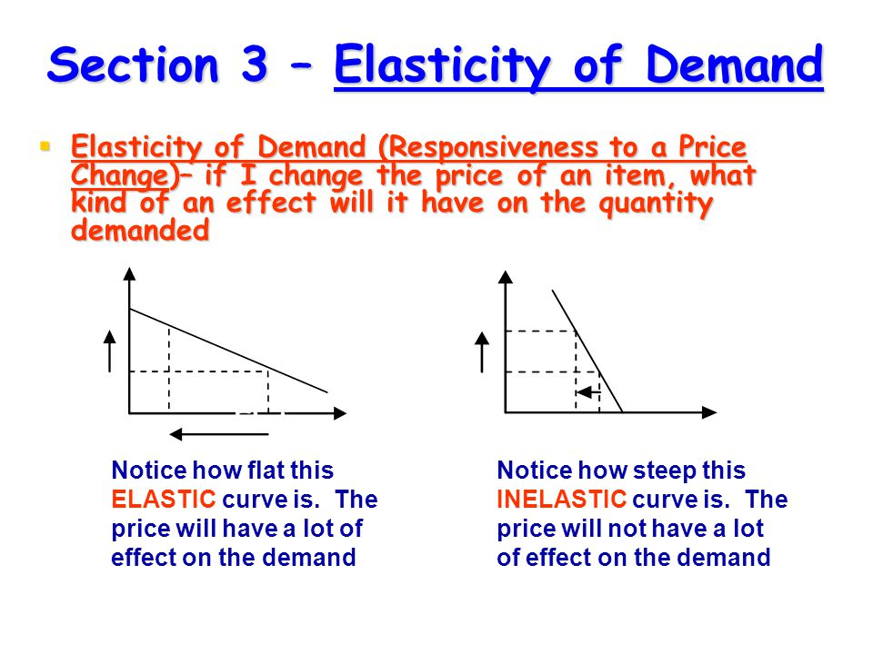 Section 3 – Elasticity of Demand  Elasticity of Demand (Responsiveness to a Price Change)– if I change the price of an item, what kind of an effect will it have on the quantity demanded P P Q Q D Notice how steep this INELASTIC curve is.
