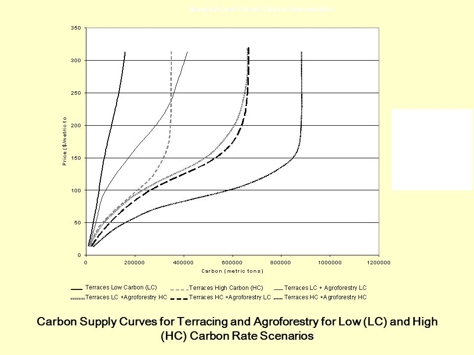 Carbon Supply Curves for Terracing and Agroforestry for Low (LC) and High (HC) Carbon Rate Scenarios