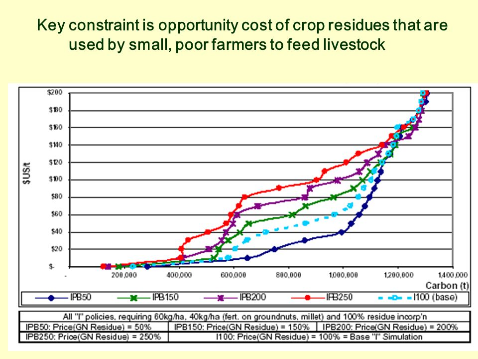 Key constraint is opportunity cost of crop residues that are used by small, poor farmers to feed livestock