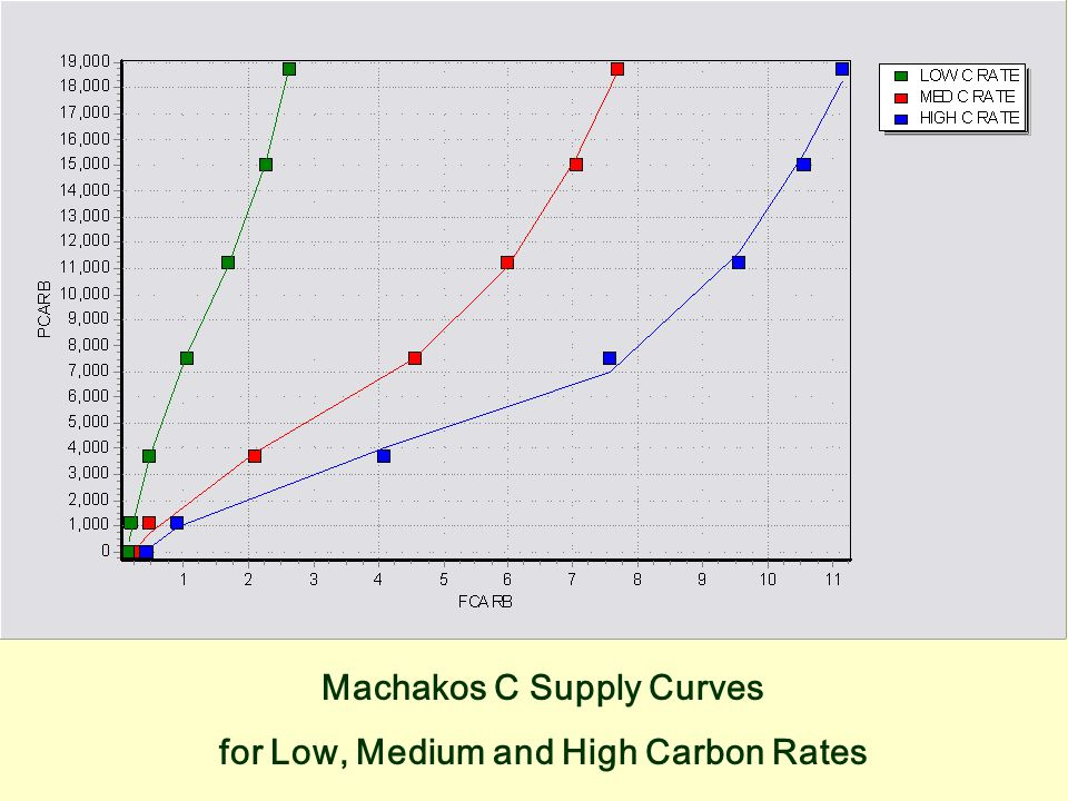 Machakos C Supply Curves for Low, Medium and High Carbon Rates