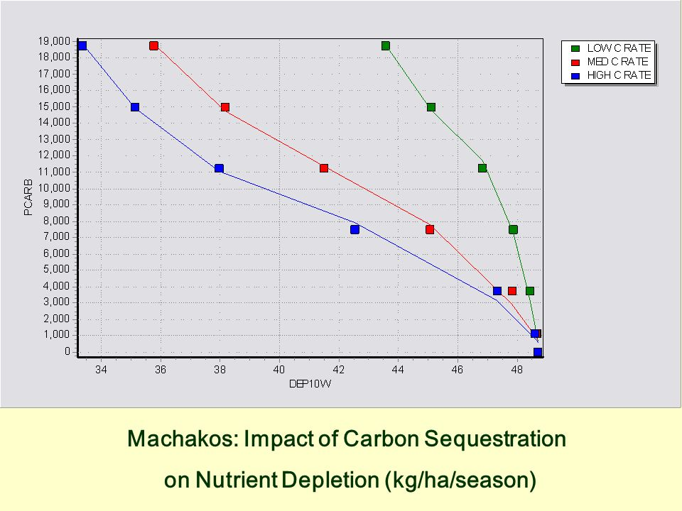 Machakos: Impact of Carbon Sequestration on Nutrient Depletion (kg/ha/season)