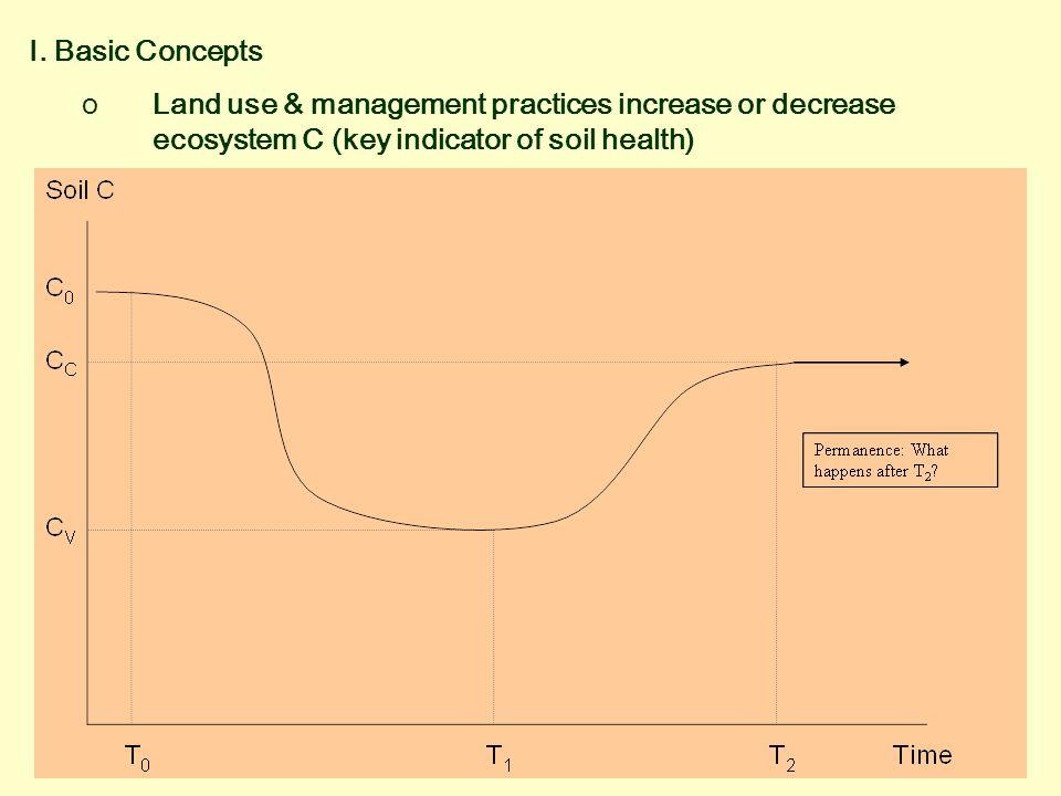 I. Basic Concepts oLand use & management practices increase or decrease ecosystem C (key indicator of soil health)