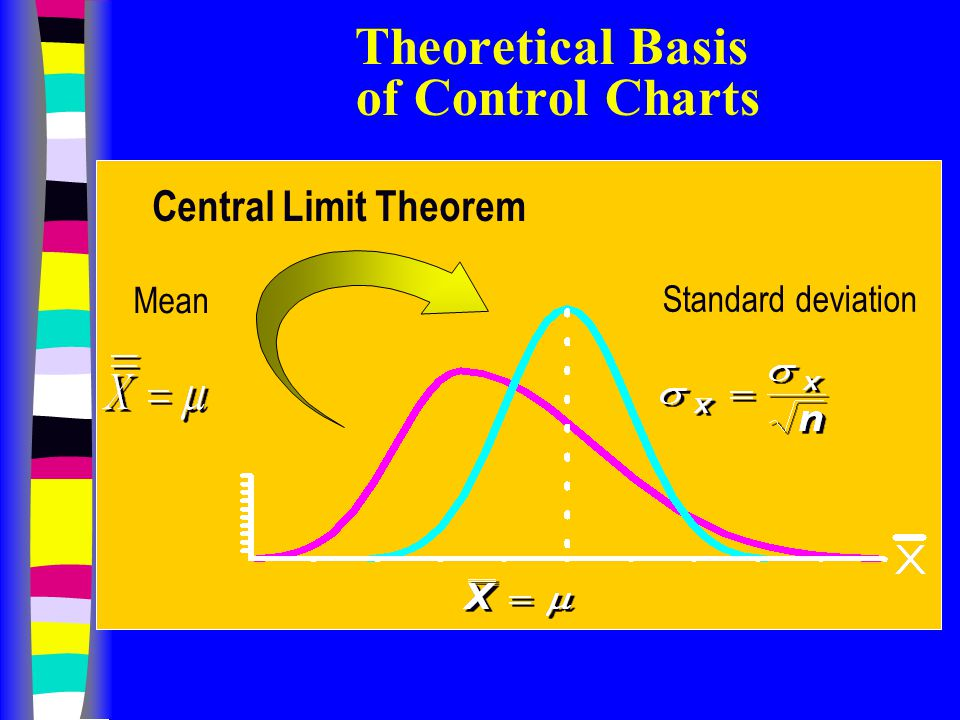 Mean Central Limit Theorem Standard deviation Theoretical Basis of Control Charts