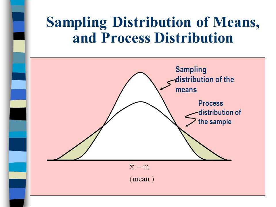 Sampling Distribution of Means, and Process Distribution Sampling distribution of the means Process distribution of the sample