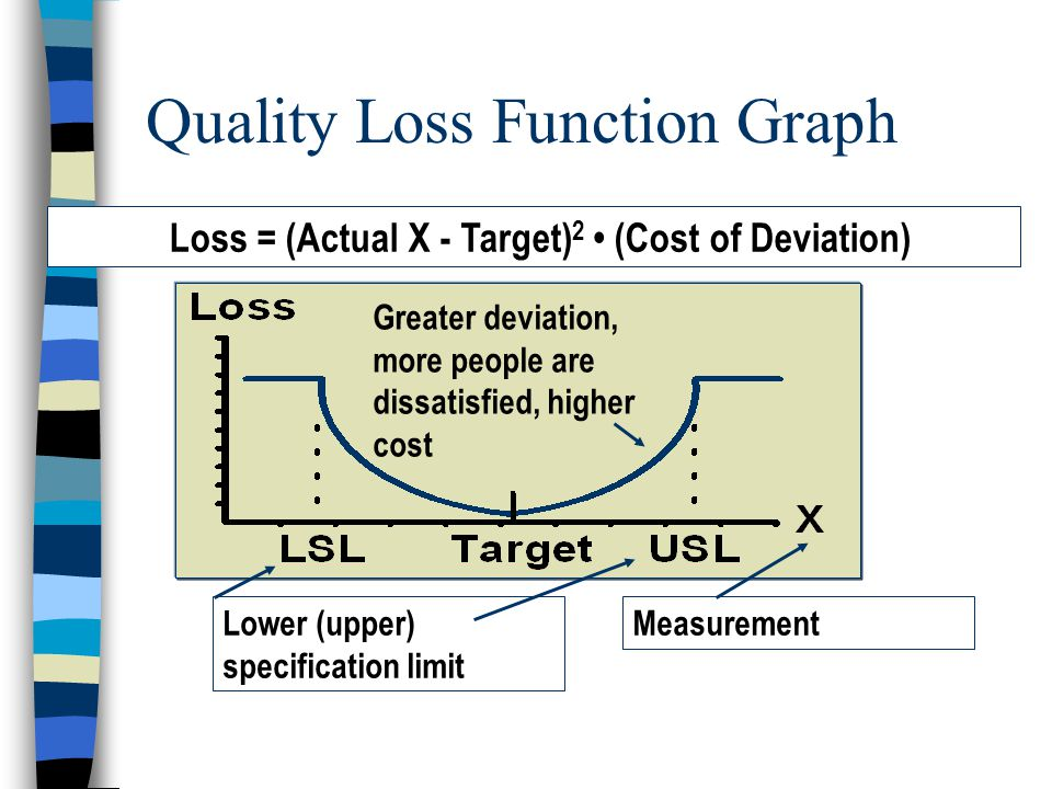 Loss = (Actual X - Target) 2 (Cost of Deviation) Lower (upper) specification limit Measurement Greater deviation, more people are dissatisfied, higher cost Quality Loss Function Graph