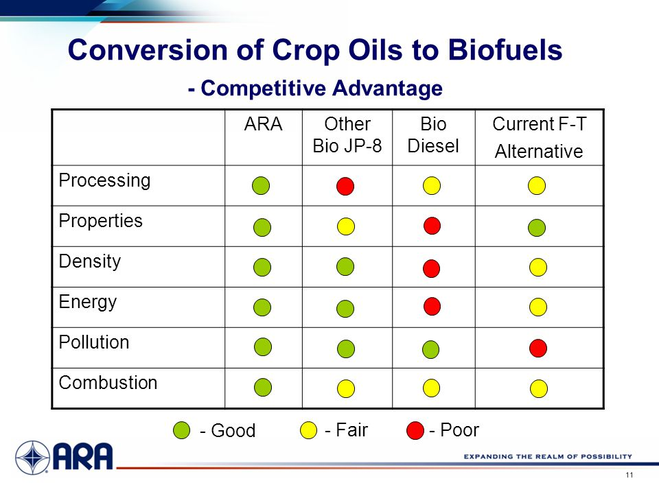 a 11 Conversion of Crop Oils to Biofuels - Competitive Advantage ARAOther Bio JP-8 Bio Diesel Current F-T Alternative Processing Properties Density En