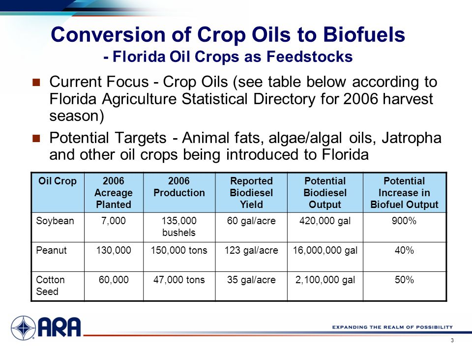 a 3 Conversion of Crop Oils to Biofuels - Florida Oil Crops as Feedstocks Current Focus - Crop Oils (see table below according to Florida Agriculture