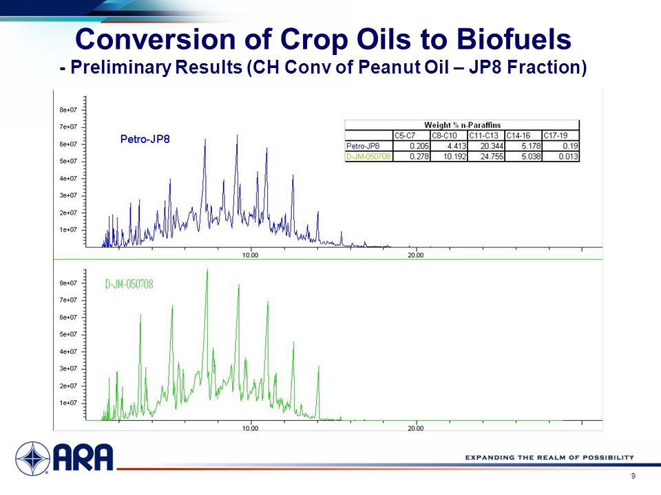 a 9 Conversion of Crop Oils to Biofuels - Preliminary Results (CH Conv of Peanut Oil – JP8 Fraction)