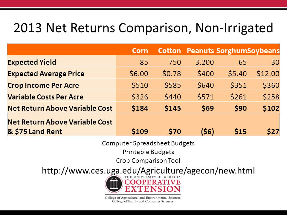 2013 Net Returns Comparison, Non-Irrigated CornCottonPeanutsSorghumSoybeans Expected Yield857503,2006530 Expected Average Price$6.00$0.78$400$5.40$12.00 Crop Income Per Acre$510$585$640$351$360 Variable Costs Per Acre$326$440$571$261$258 Net Return Above Variable Cost$184$145$69$90$102 Net Return Above Variable Cost & $75 Land Rent$109$70($6)$15$27 Computer Spreadsheet Budgets Printable Budgets Crop Comparison Tool http://www.ces.uga.edu/Agriculture/agecon/new.html